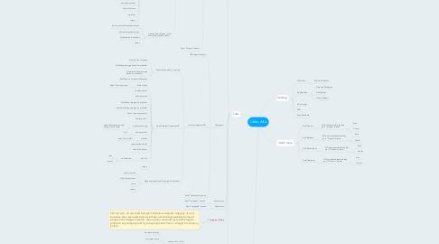 Mind Map: Lifenr Alfa