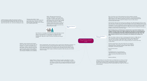 Mind Map: Effects of Smoking on Teenagers and Why do Teens Choose to Smoke?