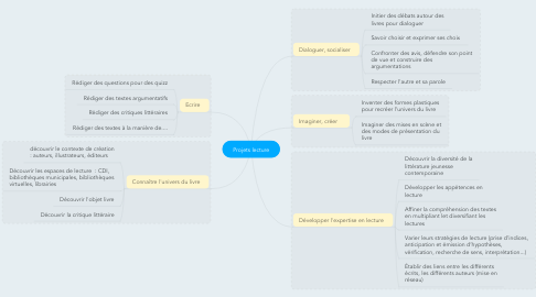 Mind Map: Projets lecture