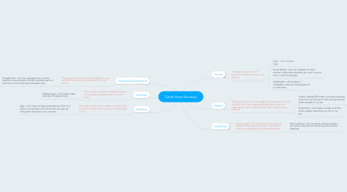 Mind Map: Sarah Rose Reviews