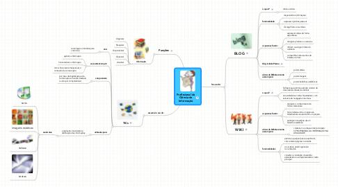 Mind Map: Profissional da Ciência da Informação