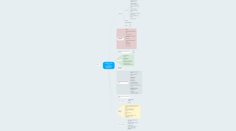 Mind Map: посадилес.рф  BtoС (АНАТОМИЯ ПРОЕКТА)