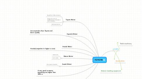 Mind Map: TOYOTA