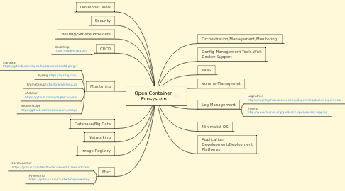Mind Map: Open Container  Ecosystem