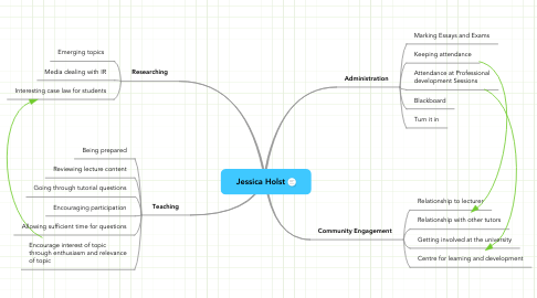 Mind Map: Jessica Holst