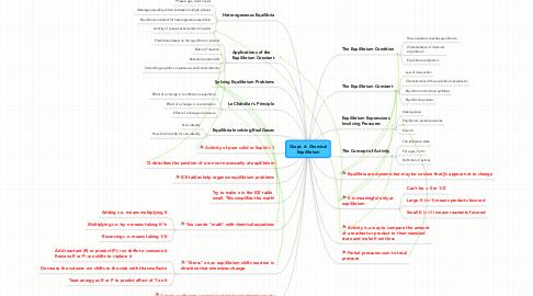 Mind Map: Chapt. 6: ChemicalEquilibrium