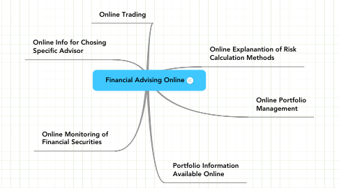 Mind Map: Financial Advising Online