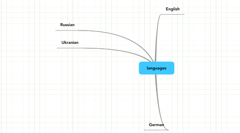 Mind Map: languages