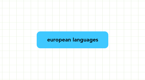 Mind Map: european languages