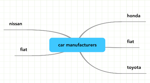 Mind Map: car manufacturers