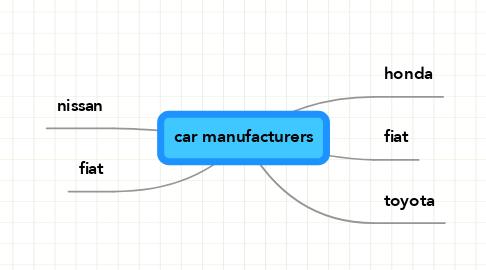 Mind Map: car manufacturers