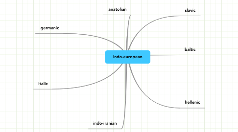 Mind Map: indo-european