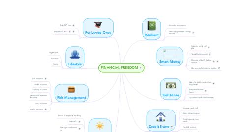 Mind Map: FINANCIAL FREEDOM