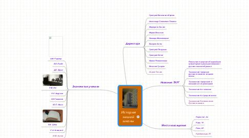 Mind Map: История нашей школы