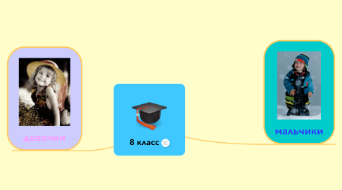 Mind Map: 8 класс