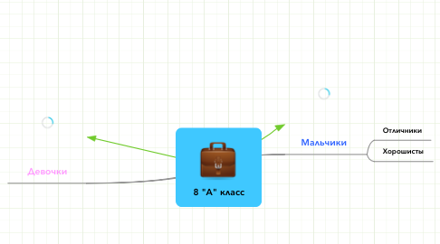 "Mind Map: 8 ""А"" класс"