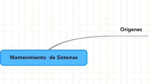 Mind Map: Mantenimiento  de Sistemas