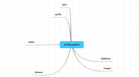 Mind Map: writing system