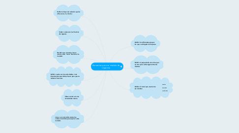 Mind Map: Elementos para un modelo de negocios