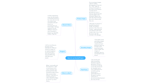 Mind Map: Ideas for my Vauxhall Project