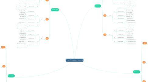 Mind Map: Tipos de Construcciones