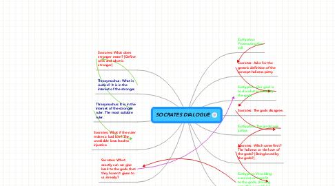 Mind Map: SOCRATES DIALOGUE