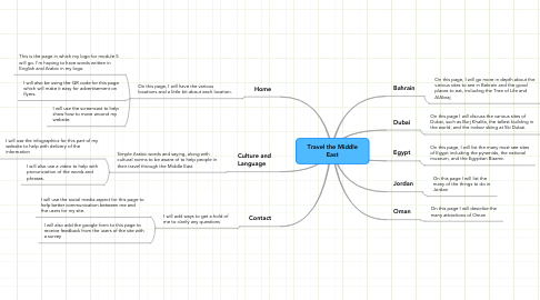 Mind Map: Travel the Middle East