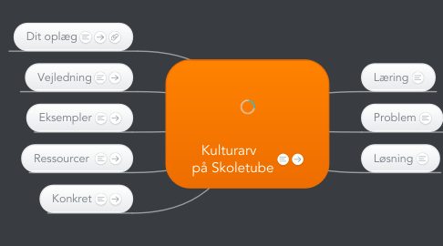 Mind Map: Kulturarv   på Skoletube