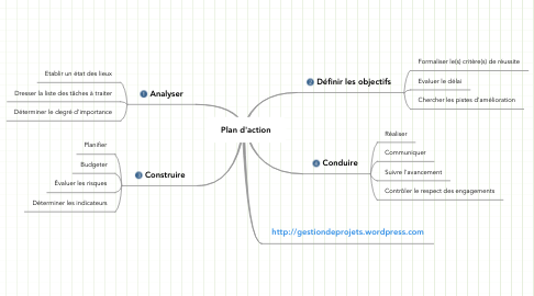 Mind Map: Plan d'action