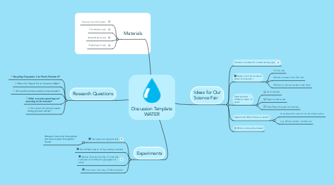 Mind Map: Discussion Template WATER