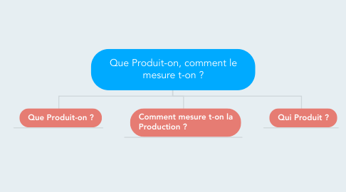 Mind Map: Que Produit-on, comment le mesure t-on ?