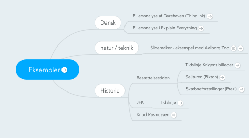 Mind Map: Eksempler