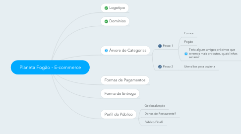 Mind Map: Planeta Fogão - E-commerce