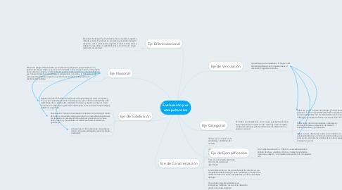 Mind Map: Evaluación por competencias