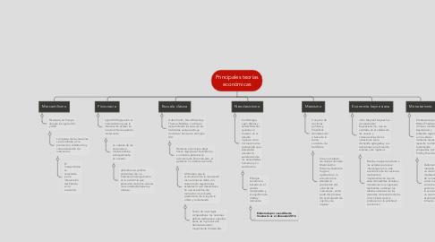 Mind Map: Principales teorías económicas