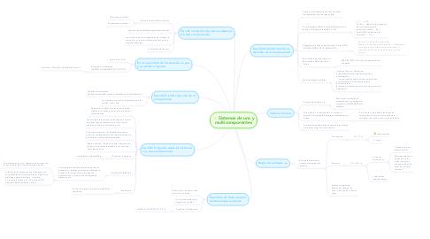 Mind Map: Sistemas de uno y multicomponentes