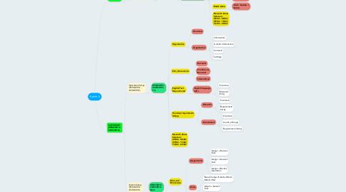 Mind Map: Sprint 4