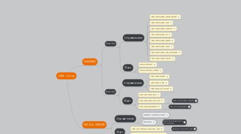 Mind Map: CRM - Отчет