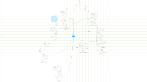 Mind Map: APPARATO