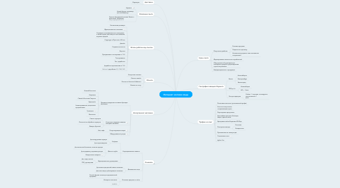 Mind Map: Интернет-магазин воды