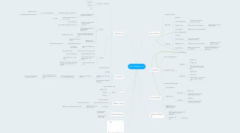 Mind Map: Samhällsekenomi