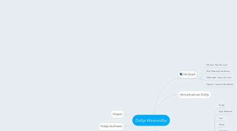 Mind Map: Dolfje Weerwolfje