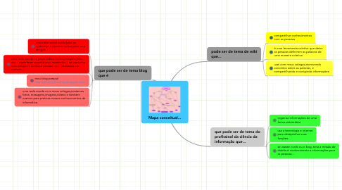 Mind Map: Mapa conceitual...