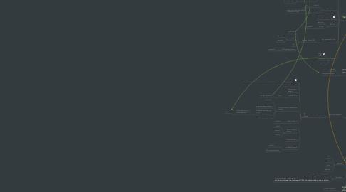 Mind Map: Karl Denke