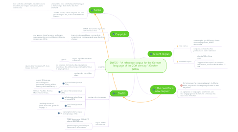 "Mind Map: DWDS - ""A reference corpus for the German language of the 20th century""; Geyken (2006)"