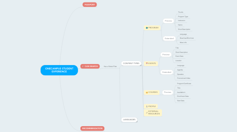 Mind Map: ONECAMPUS STUDENT EXPERIENCE