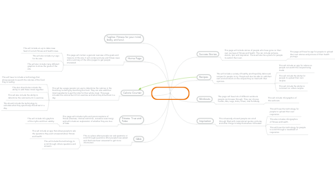 Mind Map: Fitness and French Fries