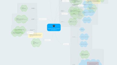 Mind Map: Емпіричні методи наукових досліджень