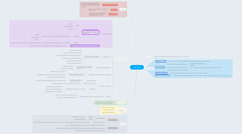 Mind Map: Need Help?
