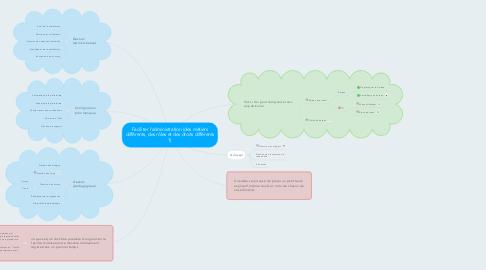 Mind Map: Faciliter l'administration (des métiers différents, des rôles et des droits différents ?)